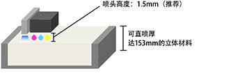 ���^高度:1.5mm(推�])