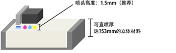 喷头高度:1.5mm(推荐)