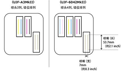 図1:打印喷头排列示意图