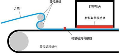 图1:送料示意图