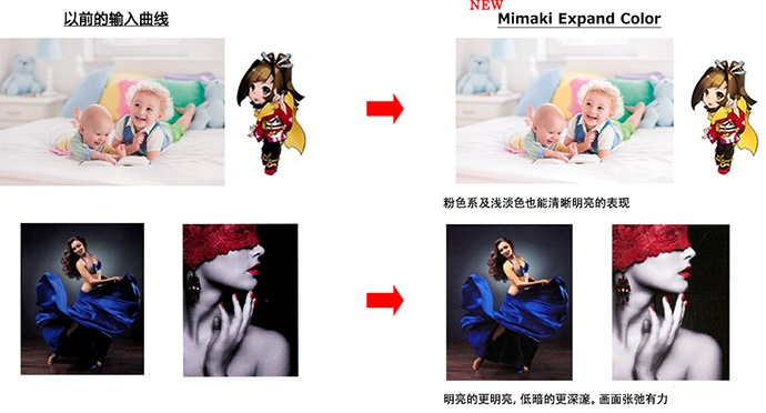 RasterLink6新输入曲线【Mimaki Expand Color】的效果示意图