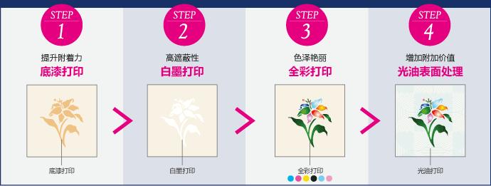 1次设定完成4步操作。