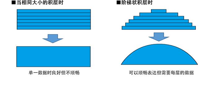 阶梯状积层时:可以顺畅表达但需要每层的数据