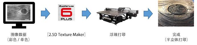 轻松制作2.5D打印数据