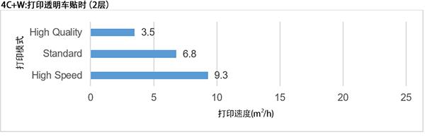 4C+W:打印透明车贴时(2层)