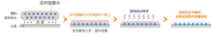 溶剂型墨水的固着方法