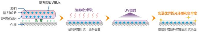 溶剂型UV墨水的固着方法